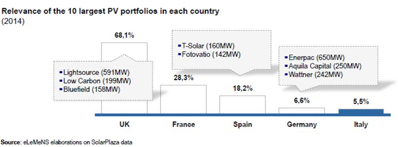 "Figure 2. Consolidation in the new ""learned"" PV markets"