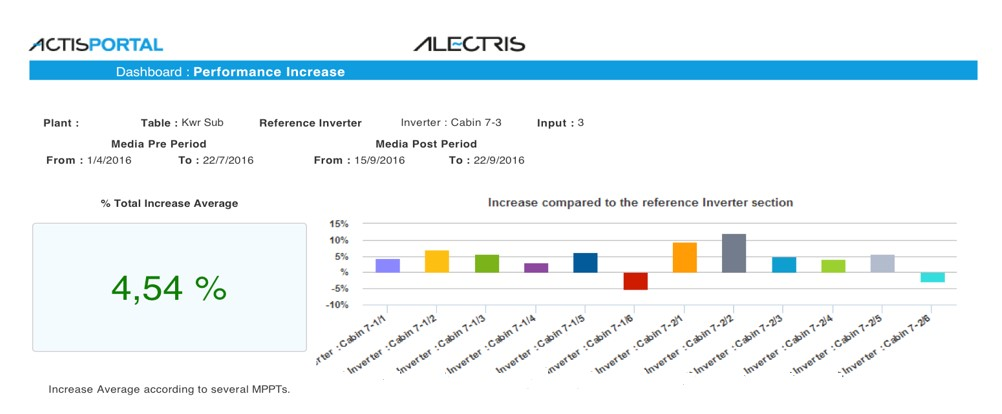 Figure 3. ACTIS Performance Increase Real Time Monitoring for New Technologies.