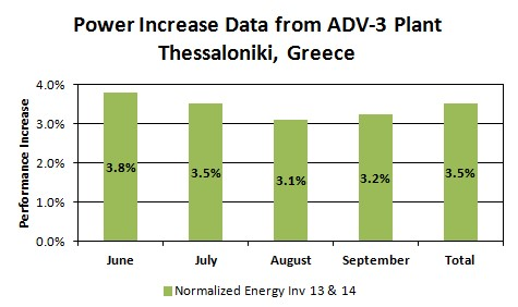Figure 1. ARC Results in an Alectris PV Plant in Greece.