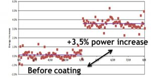 Figure 2. ARC Results in an Alectris PV Plant in Greece.