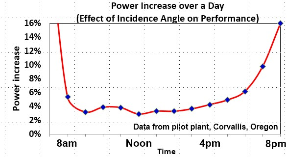 Figure 5. CONFLECTOR® Daily Power Increase