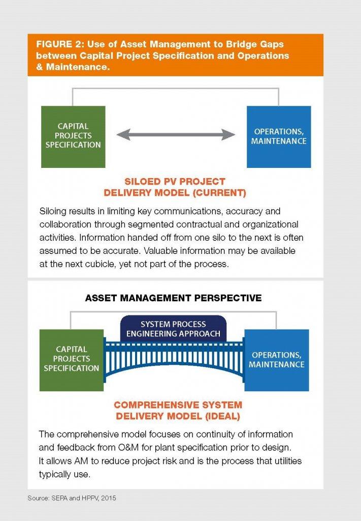 SEPA utility scale solar O&M
