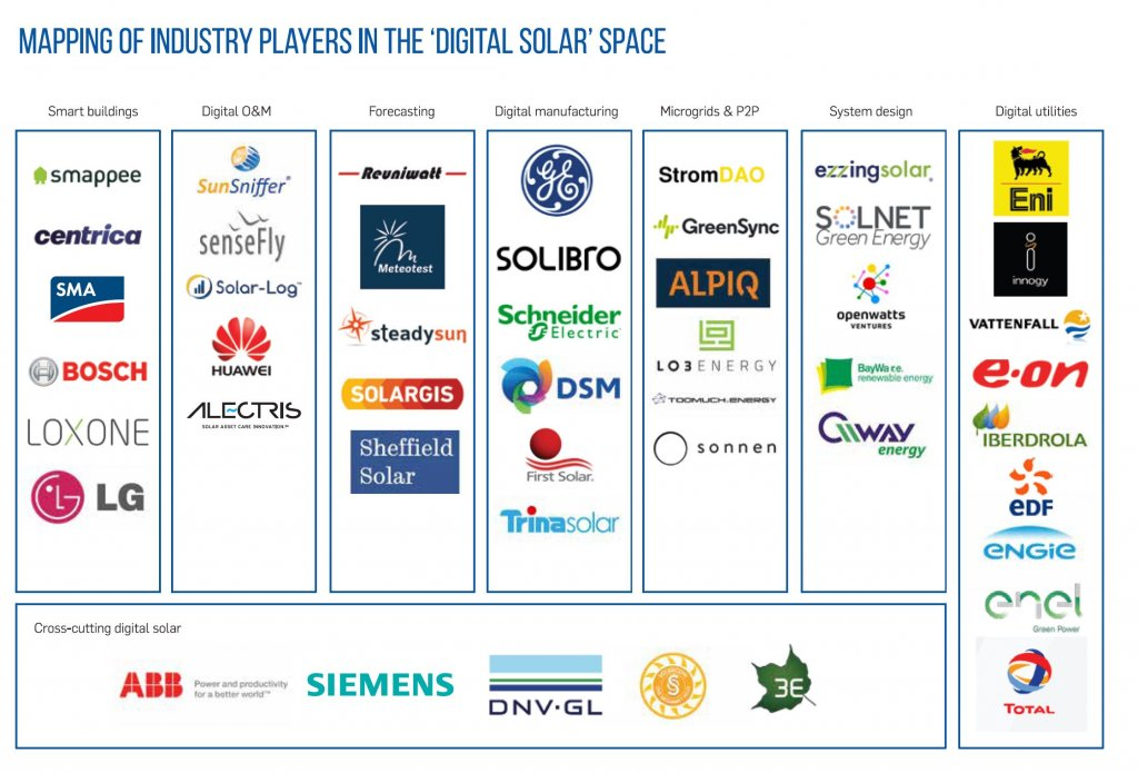 Mapping players in the digital solar space
